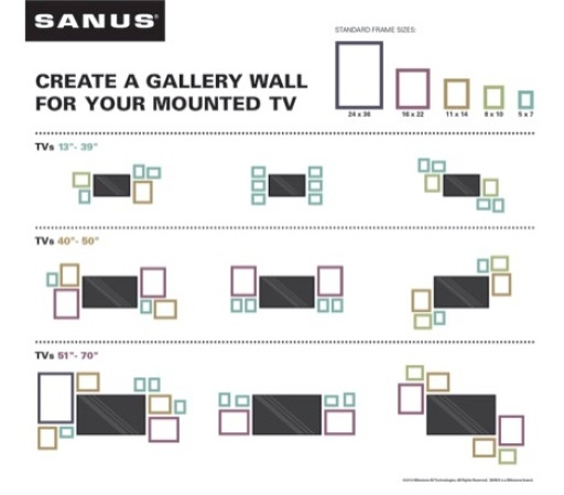 Sanus Gallery Wall Ideas Infographic
